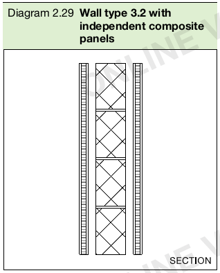 Diagram 2.29 Wall type 3.2 with independent composite panels