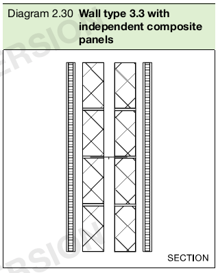 Diagram 2.30 Wall type 3.3 with independent composite panels