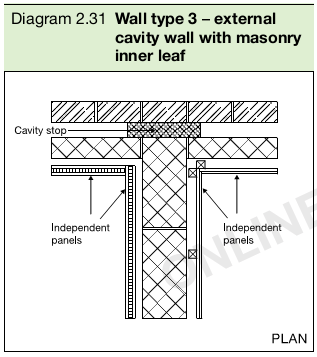 Diagram 2.31 Wall type 3 – external cavity wall with masonry inner leaf