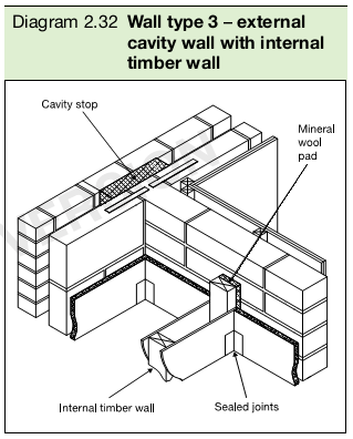 Diagram 2.32 Wall type 3 – external cavity wall with internal timber wall