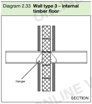 Diagram 2.33 Wall type 3 – internal timber floor