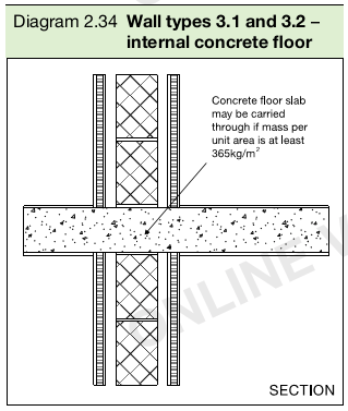 Diagram 2.34 Wall types 3.1 and 3.2 – internal concrete floor