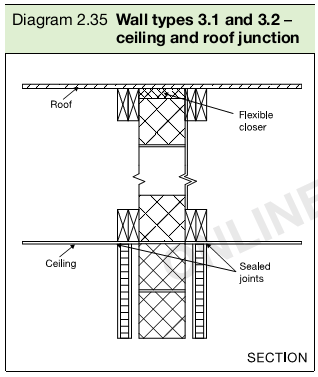 Diagram 2.35 Wall types 3.1 and 3.2 – ceiling and roof junction