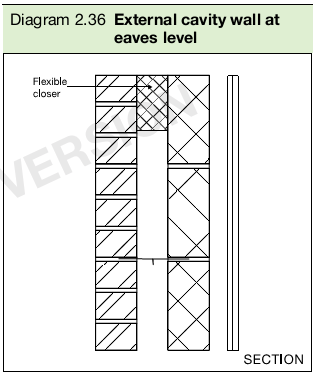 Diagram 2.36 External cavity wall at eaves level