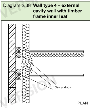 Diagram 2.38 Wall type 4 – external cavity wall with timber frame inner leaf