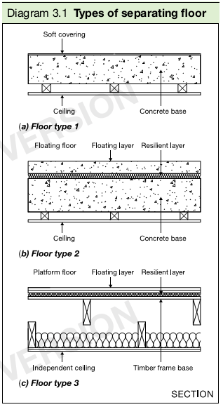 Diagram 3.1 Types of separating floor
