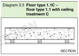 Diagram 3.3 Floor type 1.1C –floor type 1.1 with ceiling treatment C
