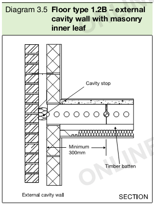 Diagram 3.5 Floor type 1.2B – external cavity wall with masonry inner leaf