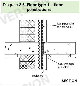 Diagram 3.6 Floor type 1 – floor penetrations