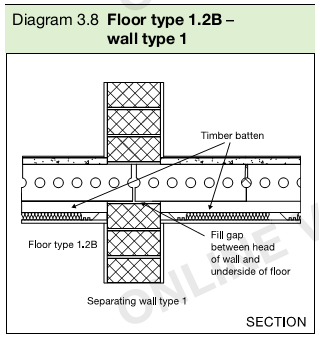 Diagram 3.8 Floor type 1.2B – wall type 1