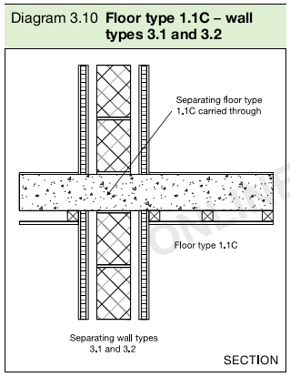 Diagram 3.10 Floor type 1.1C – wall types 3.1 and 3.2