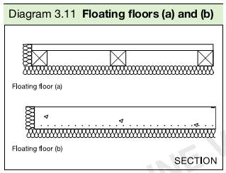 Diagram 3.11 Floating floors (a) and (b)