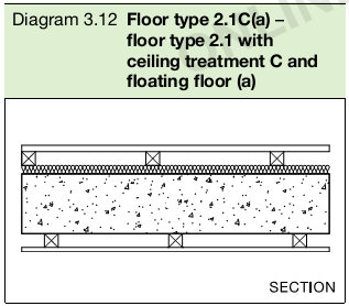 Diagram 3.12 Floor type 1.1C – wall types 3.1 and 3.2