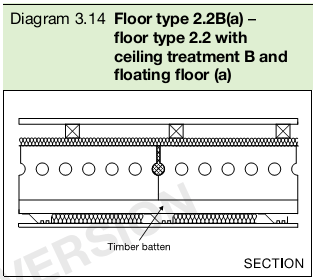 Diagram 3.14 Floor type 2.2B(a) – floor type 2.2 with ceiling treatment B and floating floor (a)