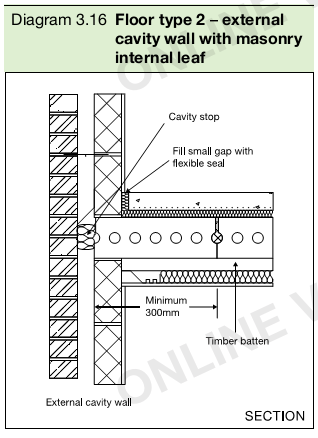 Diagram 3.16 Floor type 2 – external cavity wall with masonry internal leaf