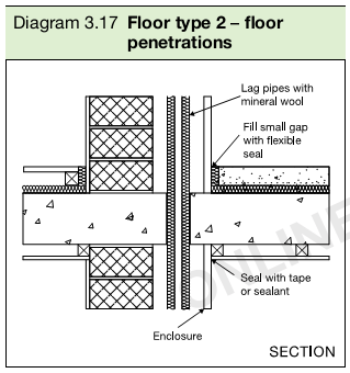 Diagram 3.17 Floor type 2 – floor penetrations