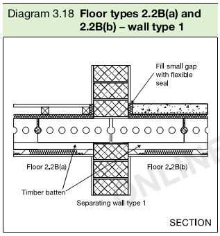 Diagram 3.18 Floor types 2.2B(a) and 2.2B(b) – wall type 1