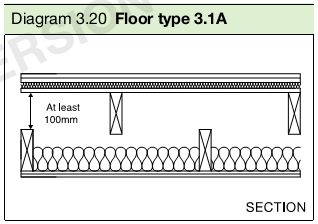Diagram 3.20 Floor type 3.1A
