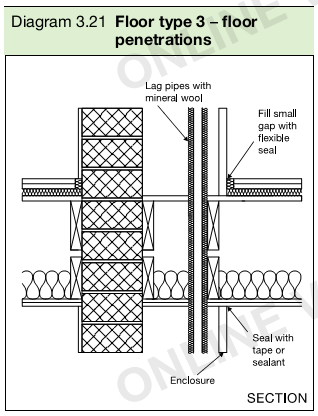 Diagram 3.21 Floor type 3 – floor penetrations