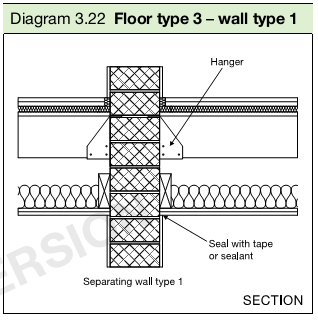 Diagram 3.22 Floor type 3 – wall type 1