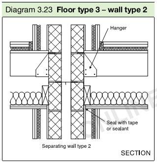 Diagram 3.23 Floor type 3 – wall type 2