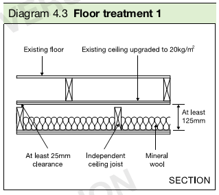 Diagram 4.3 Floor treatment 1