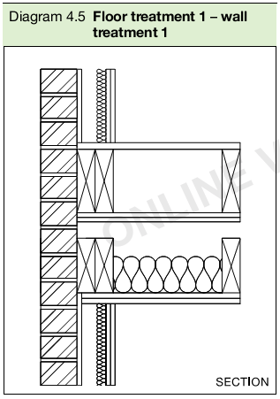 Diagram 4.5 Floor treatment 1 – wall treatment 1
