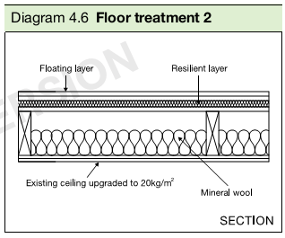 Diagram 4.6 Floor treatment 2