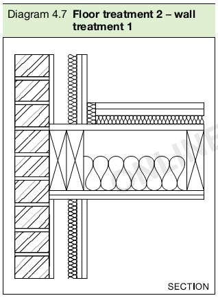 Diagram 4.7 Floor treatment 2 – wall treatment 1