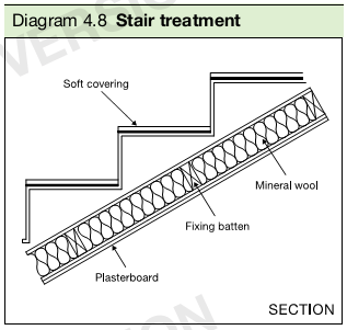 Diagram 4.8 Stair treatment