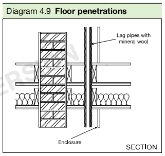 Diagram 4.9 Floor penetrations