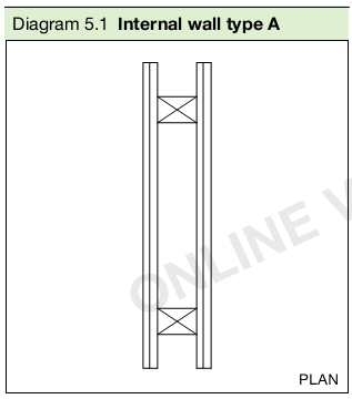 Diagram 5.1 Internal wall type A