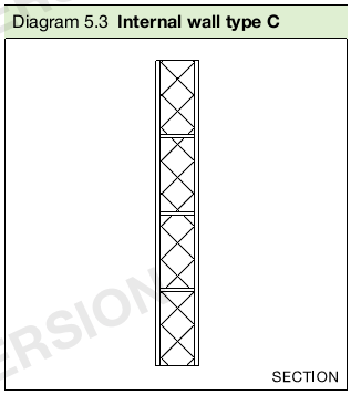 Diagram 5.3 Internal wall type C