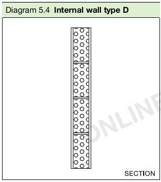 Diagram 5.4 Internal wall type D