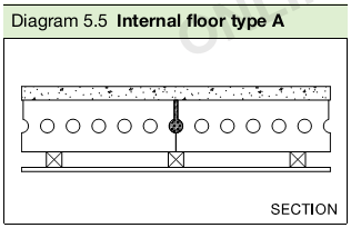 Diagram 5.5 Internal floor type A