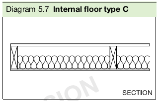 Diagram 5.7 Internal floor type C
