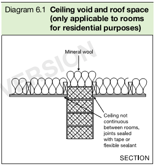 Diagram 6.1 Ceiling void and roof space (only applicable to rooms for residential purposes)