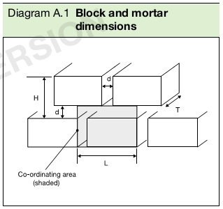 Diagram A.1  Block and mortar dimensions