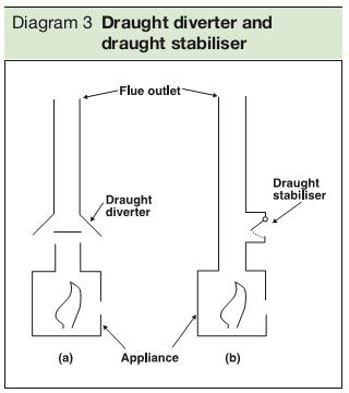 Diagram 3 Draught diverter and draught stabiliser