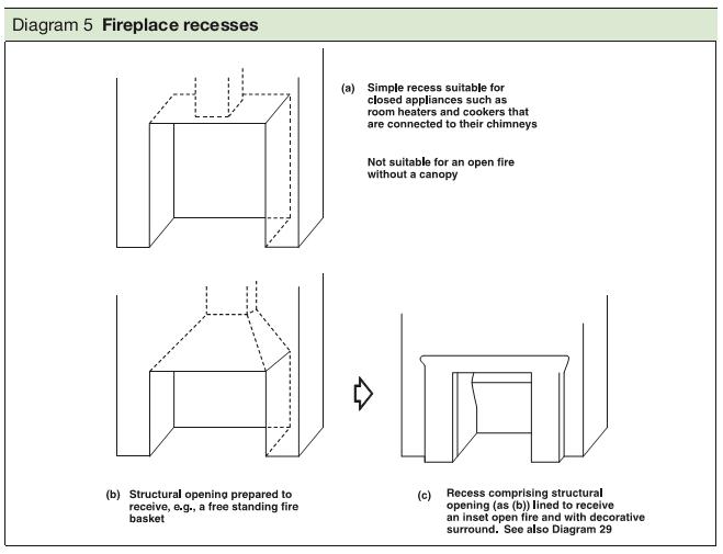Diagram 5 Fireplace recesses