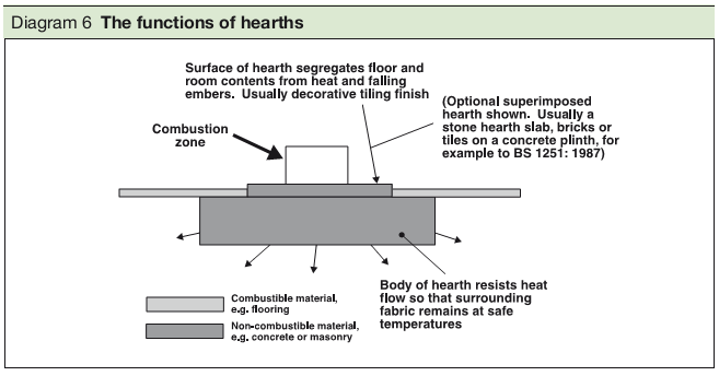 Diagram 6 The functions of hearths