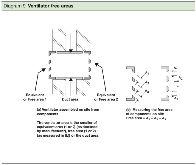 Diagram 9 Ventilator free areas