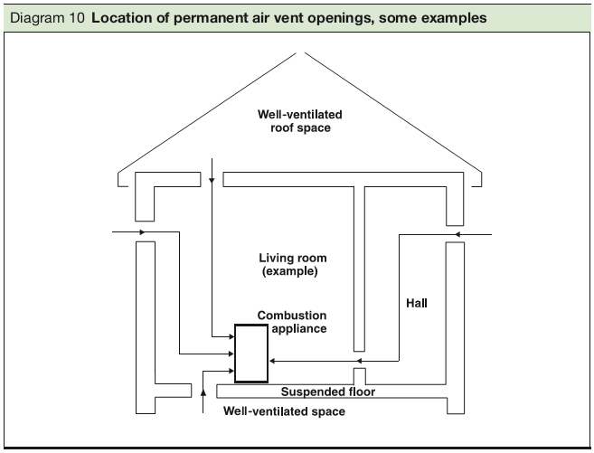 Diagram 10 Location of permanent air vent openings, some examples