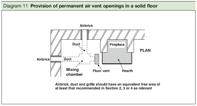 Diagram 11 Provision of permanent air vent openings in a solid floor
