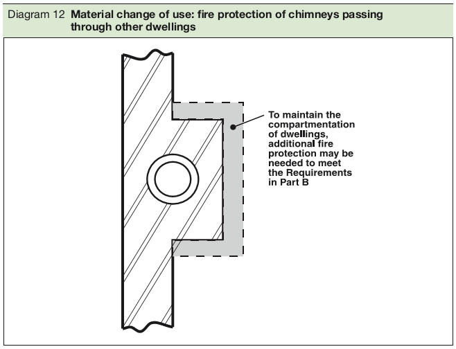 Diagram 12 Material change of use: fire protection of chimneys passing through other dwellings