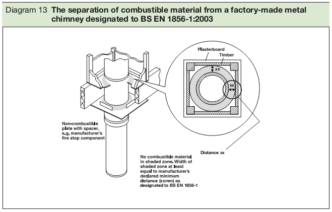 Diagram 13 The separation of combustible material from a factory-made metal chimney designated to BS EN 1856-1:2003
