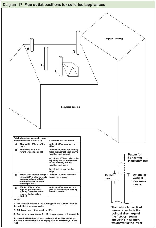 Diagram 17 Flue outlet positions for solid fuel appliances