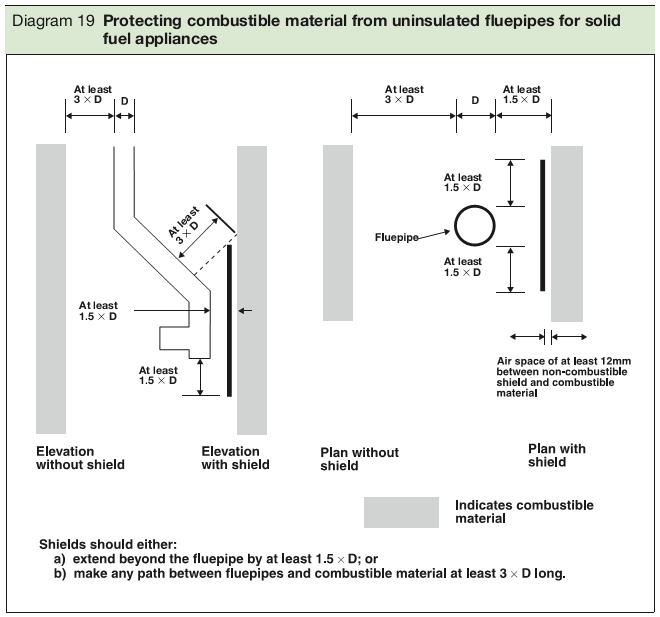 Diagram 19 Protecting combustible material from uninsulated fluepipes for solid fuel appliances