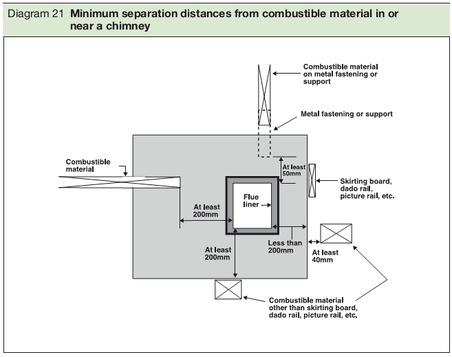 Diagram 21 Minimum separation distances from combustible material in or near a chimney