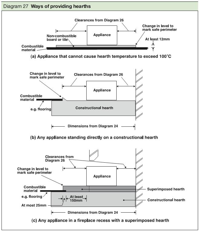 Diagram 27 Ways of providing hearths